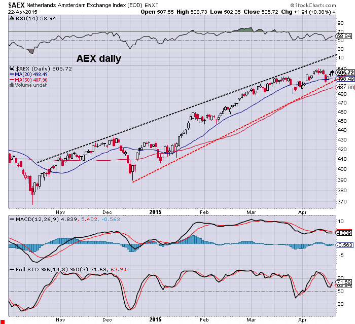 aex daily